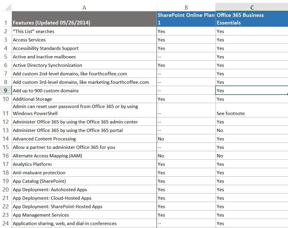 How To Use Office 365 Service Comparison Just Another Uc Blog