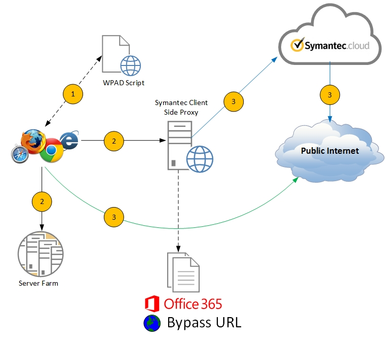 Office 365 & Web Proxy – Part 1 | Just Another UC Blog